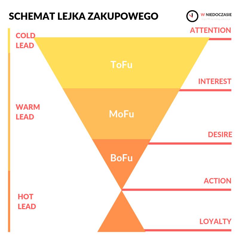 Schemat lejka zakupowego, modelu AIDAL i koncepcji podgrzewania leadów