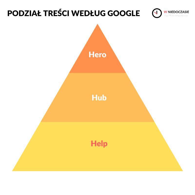 Podział treści według Google: hero, hub, help