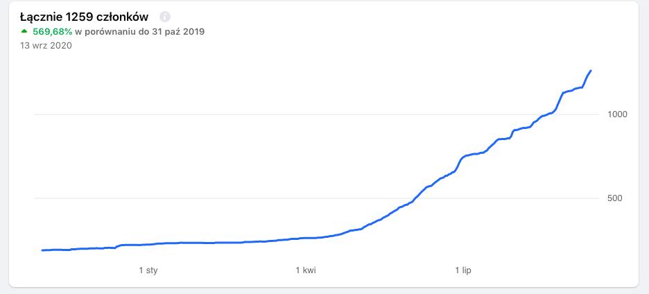 statystyki wzrostu grupy na Facebooku