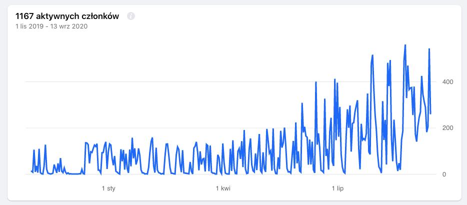 statystyki aktywności grupy na Facebooku