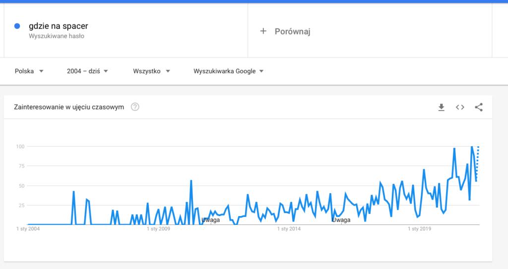 popularność spacerów w trendach Google